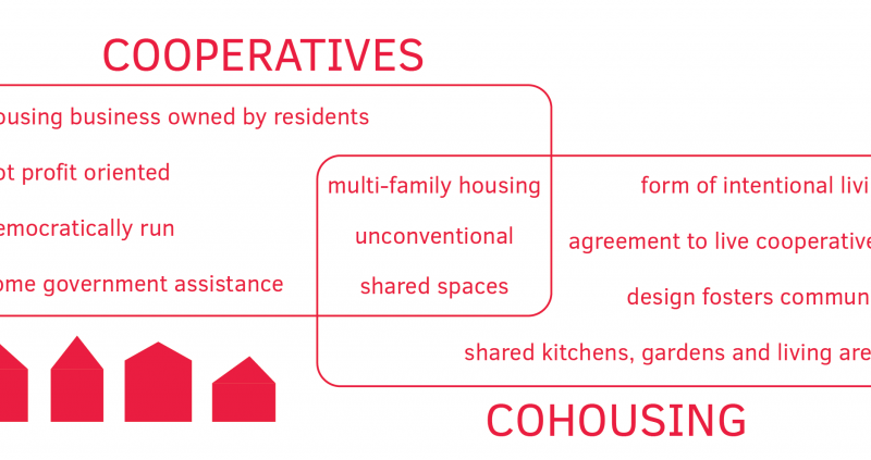 Co-ops, Cohousing & co.